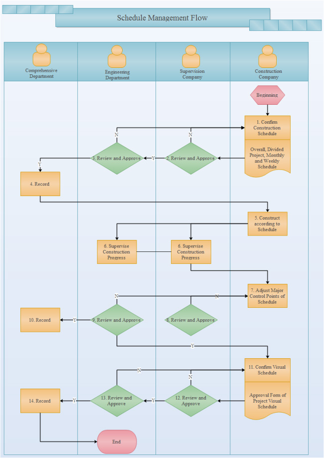 schedule-management-flowchart