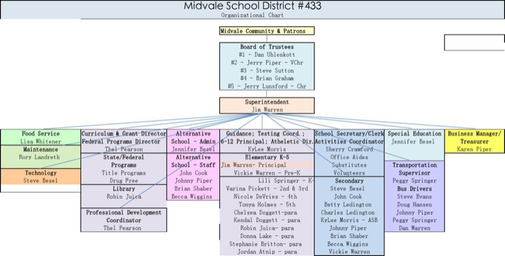 school-organisational-chart