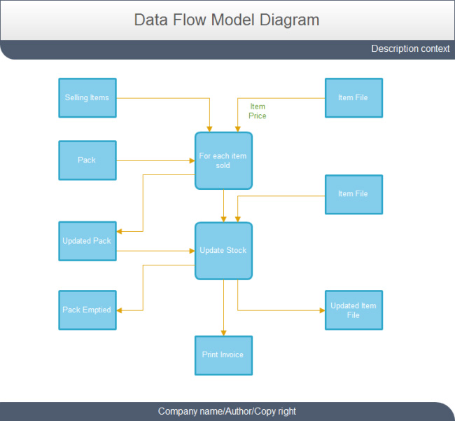 selling-data-flow-model-diagram