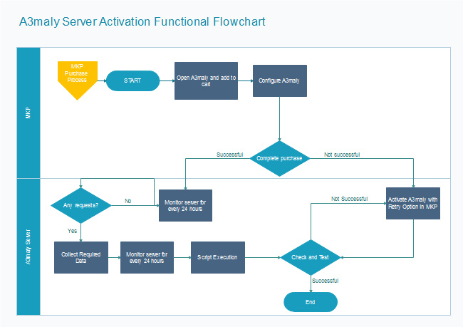 server-activation-flowchart