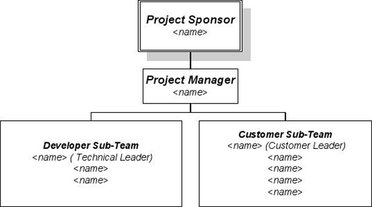 simple-word-project-organization-template