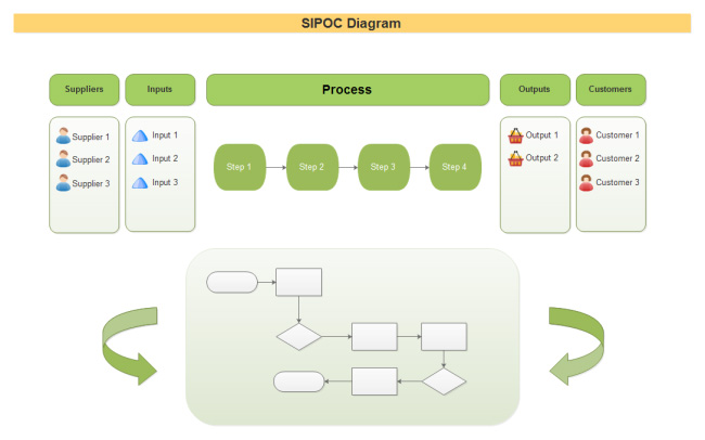 sipoc-detail