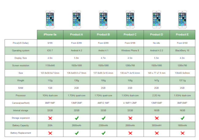 smart-phone-comparison-table