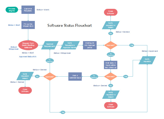 software-status-flowchart