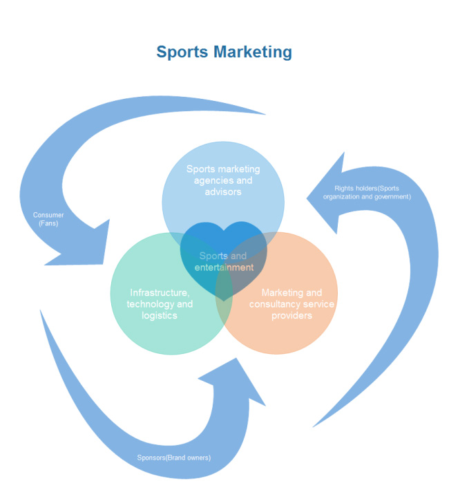 sports-marketing-venn-chart