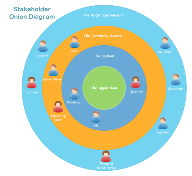 stakeholder-onion-diagram