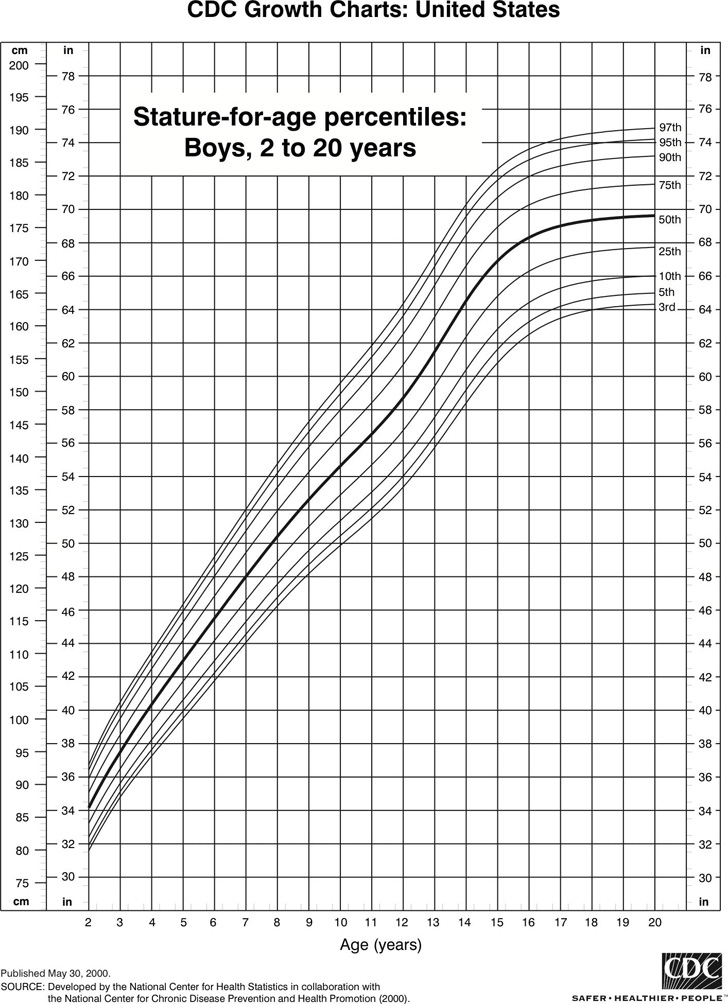 stature-for-age-percentiles-boys-2-to-20-years