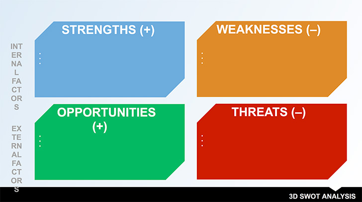 swot-analysis-flow-chart