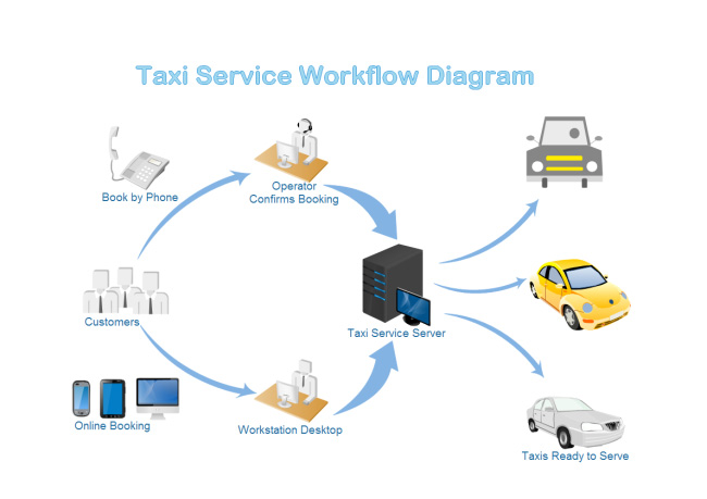 taxi-service-workflow