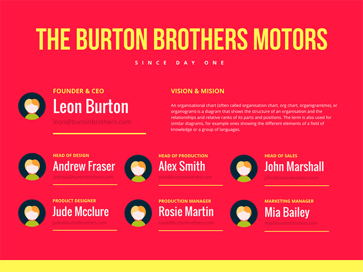 the-burton-brothers-motors-organizational-chart