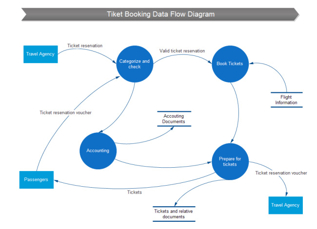 ticket-booking-data-flow