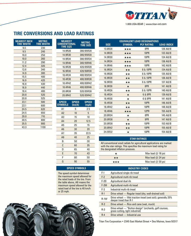 tire-conversions-and-load-ratings