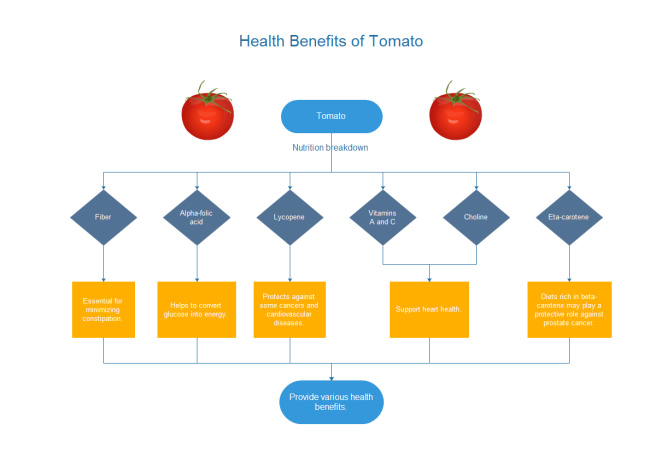 tomato-benefits-flowchart