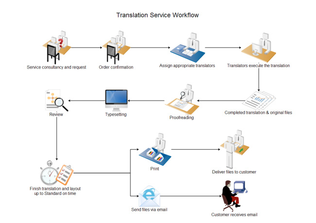 translation-service-workflow