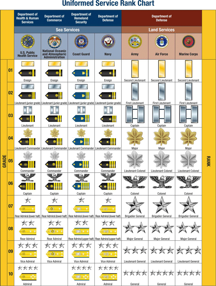 uniformed-service-rank-chart