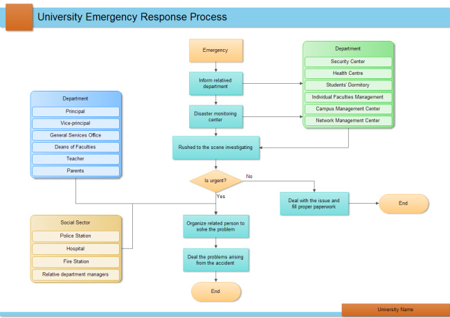 university-emergency-response-process