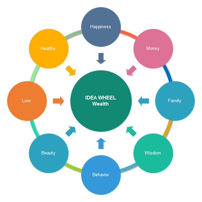 wealth-idea-wheel