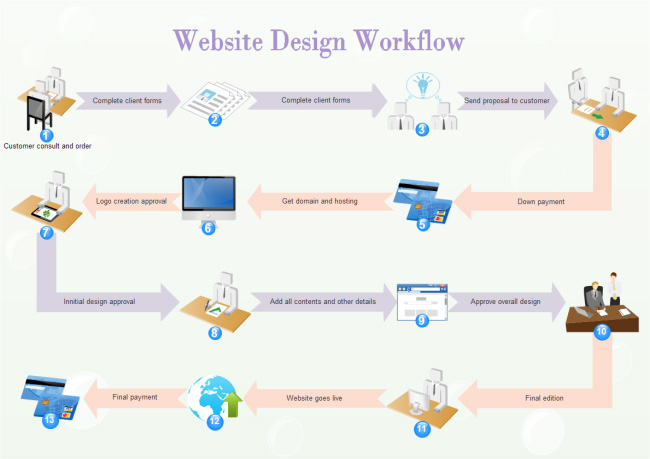 website-design-workflow