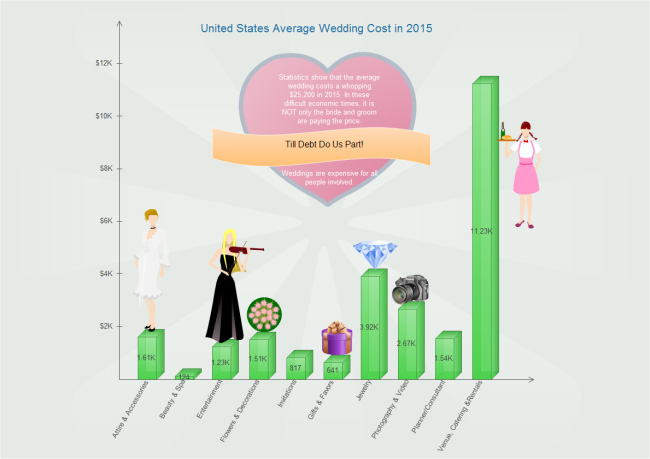 wedding-cost-column-chart