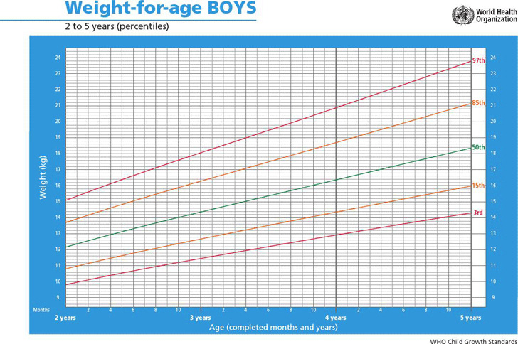 weight-for-age-boys-2-to-5-years