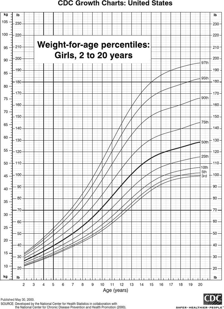 weight-for-age-percentiles-girls-2-to-20-years