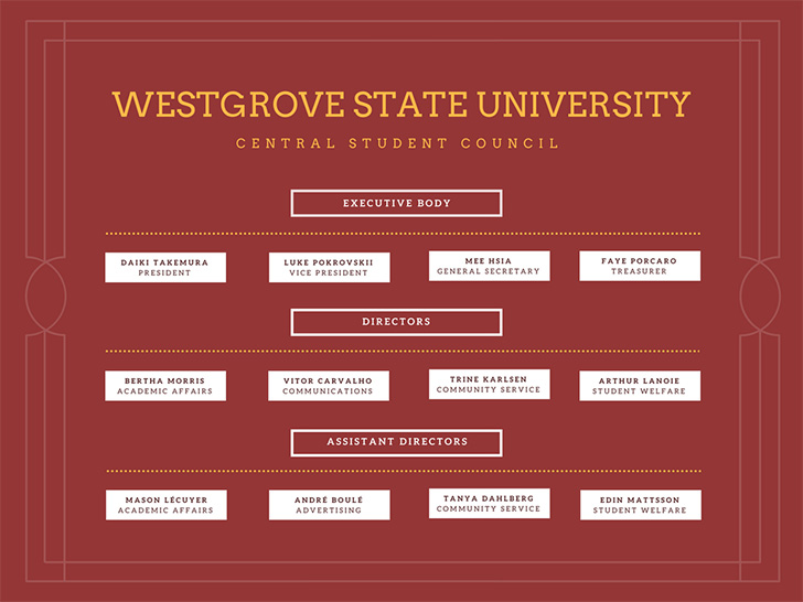 westgrove-state-university-central-student-council-org-chart