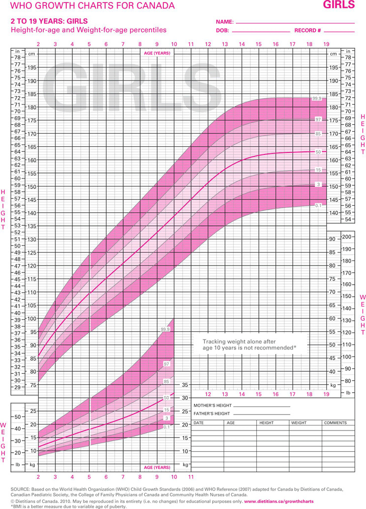 who-growth-charts-for-canada-2-to-29-years-girls