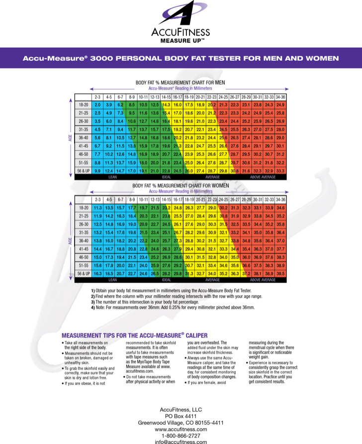 women-body-fat-measurement-chart